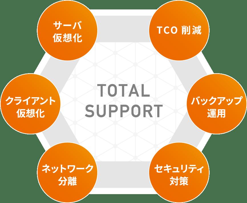 トータル サポート システム